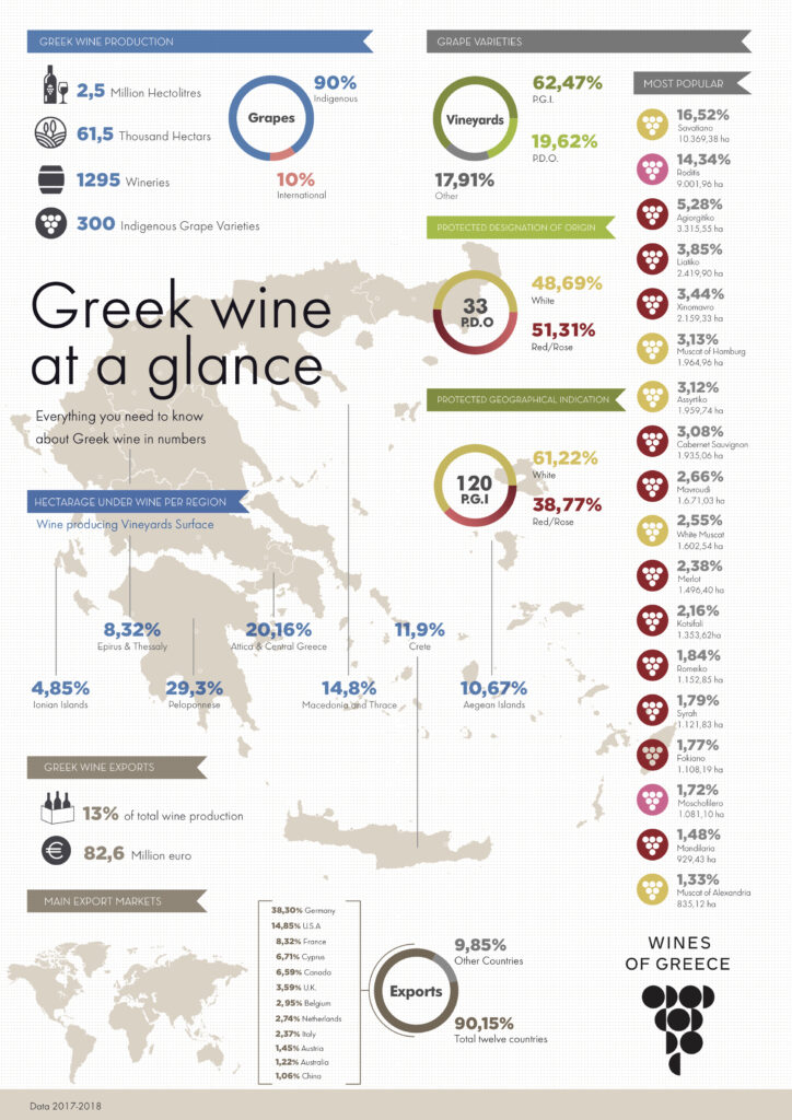 Infographic of Greek wines